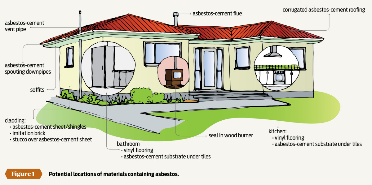 Dealing with asbestos - PlaceMakers