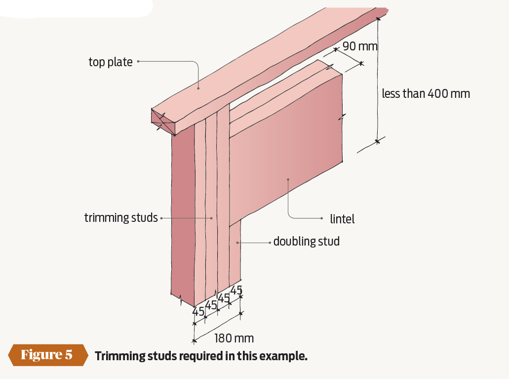 Building Rwquirements For Stud Wall