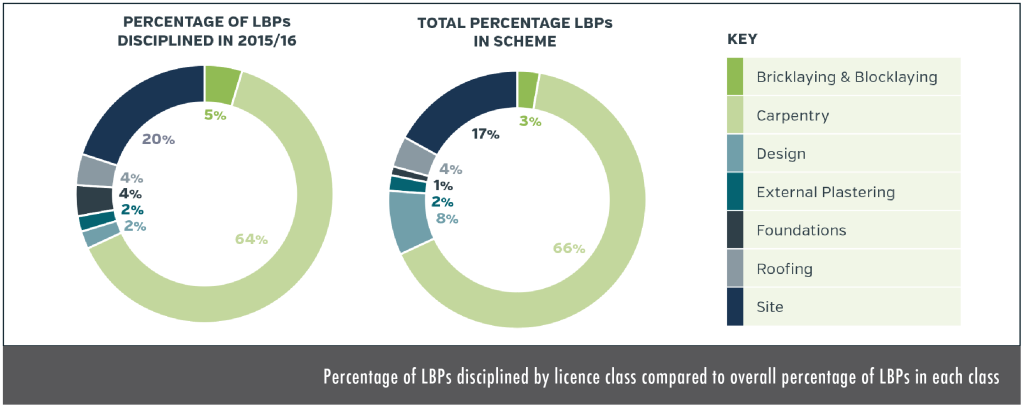 Percentage of LBPs disciplined by licence class  compared to overall percentage of LBPs in each class